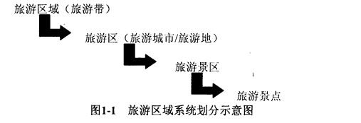 旅游景区总体规划
